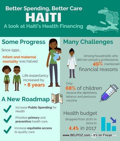 Haiti Healthcare : Infant and maternal mortality rate drop 50 percent