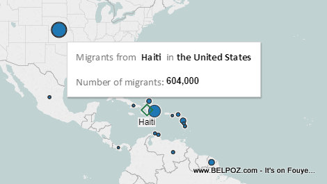 How many Migrants from HAITI live in the United States?