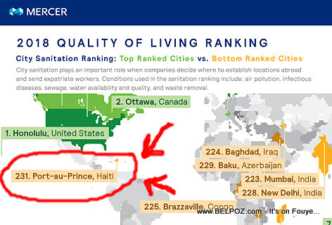 Mercer Report - 2018 Quality of living City Ranking