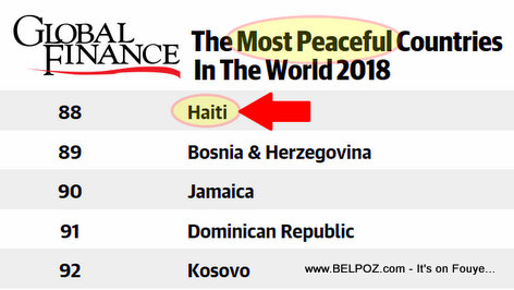 Haiti Ranking - The Most Peaceful Countries In The World 2018