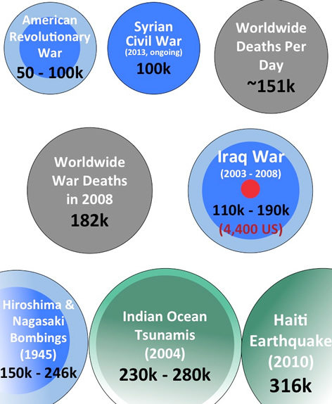 Haiti Earthquake Vs. The World's Most Horrific Disasters